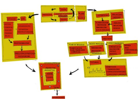 Comment initier un changement de modèle d'organisation dans son entreprise?